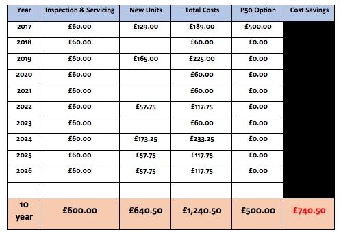 P50 Savings Chart